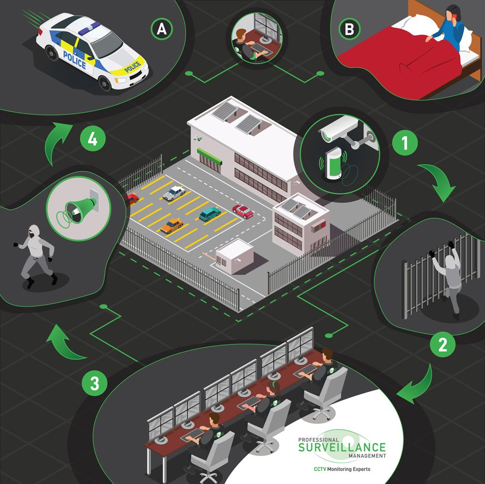 remote cctv monitoring - how it works to protect your business