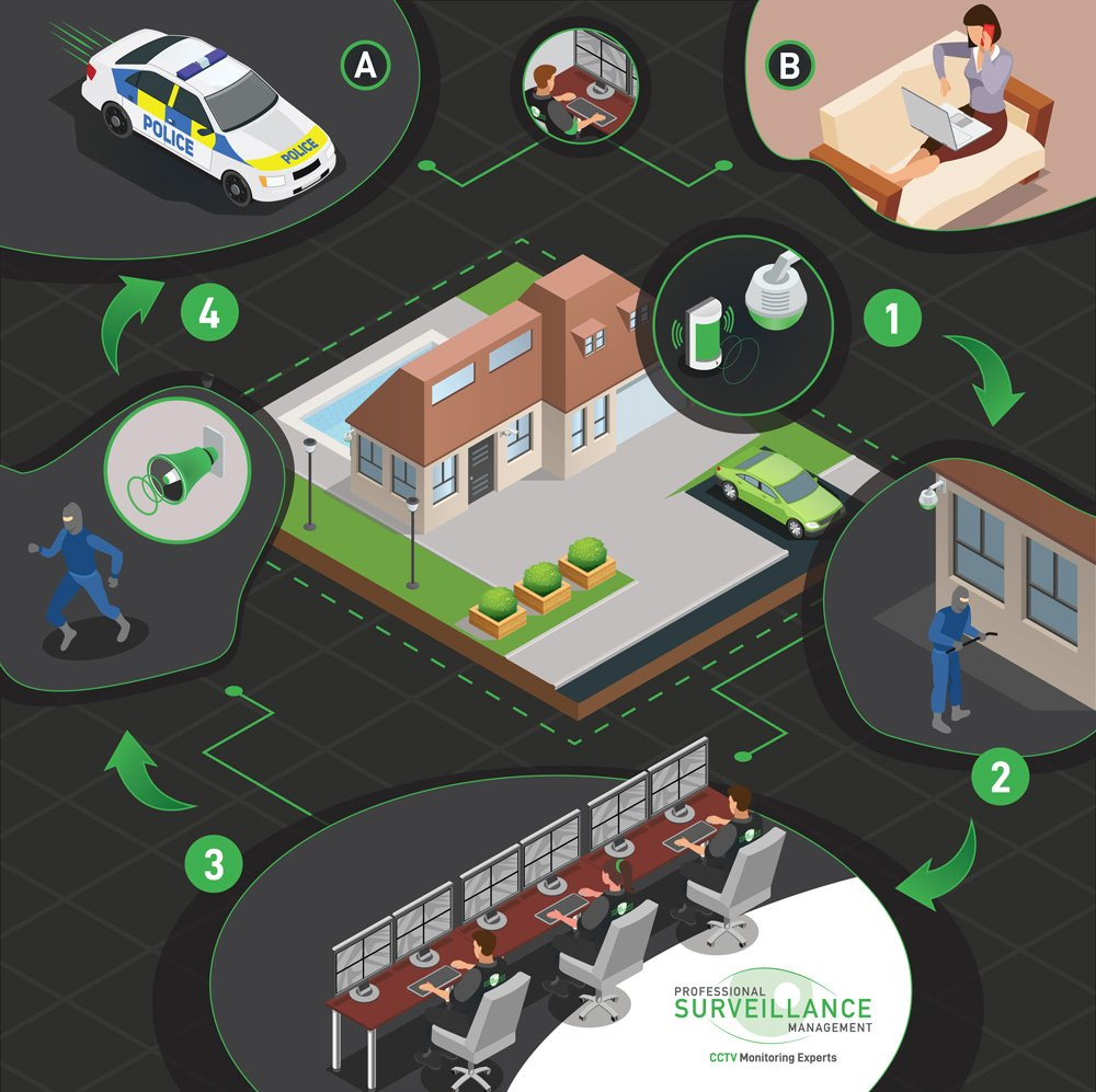 cctv remote monitoring - how it works to protect your home